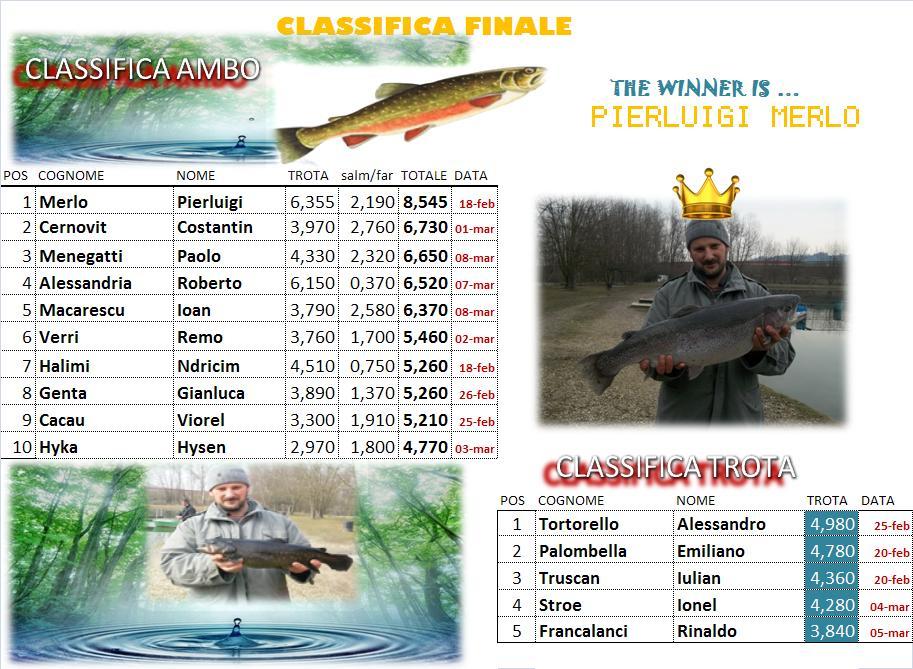 CLASSIFICA FINALE!