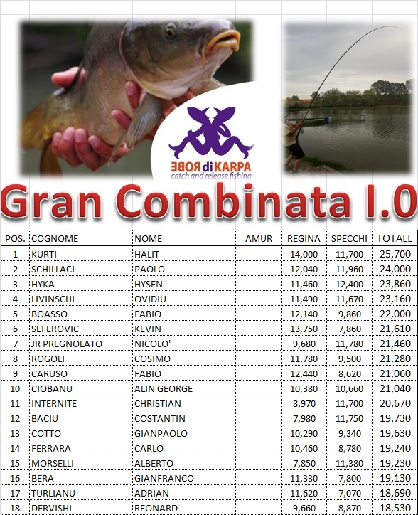 CLASSIFICA FINALE OPEN GRAN COMB EST 1.0 2020